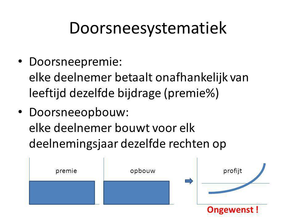 Doorsneesystematiek Doorsneepremie: elke deelnemer betaalt onafhankelijk van leeftijd dezelfde bijdrage (premie%)