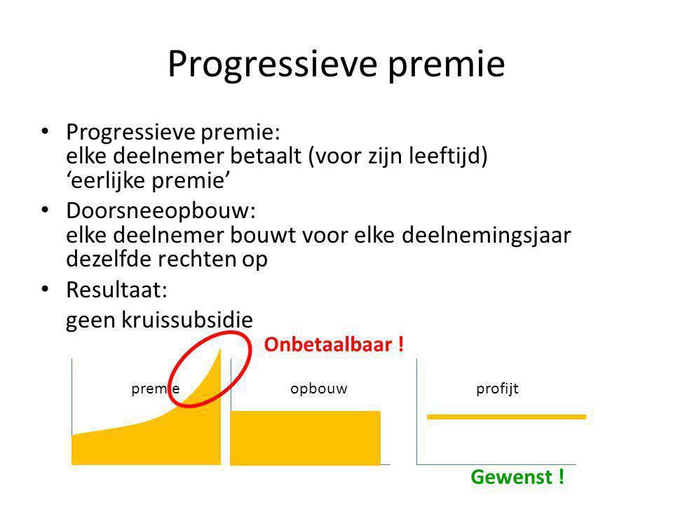 Progressieve premie Progressieve premie: elke deelnemer betaalt (voor zijn leeftijd) 'eerlijke premie'