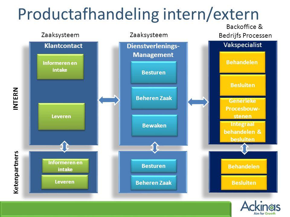 Productafhandeling intern/extern