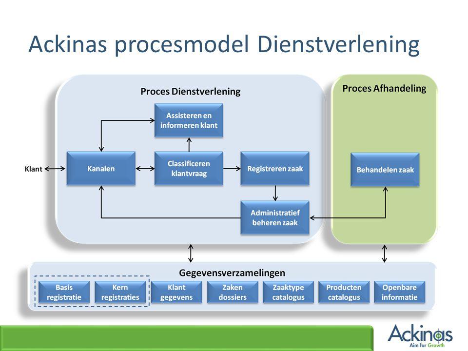 Ackinas procesmodel Dienstverlening
