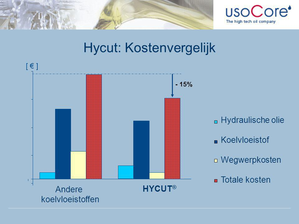 Hycut: Kostenvergelijk