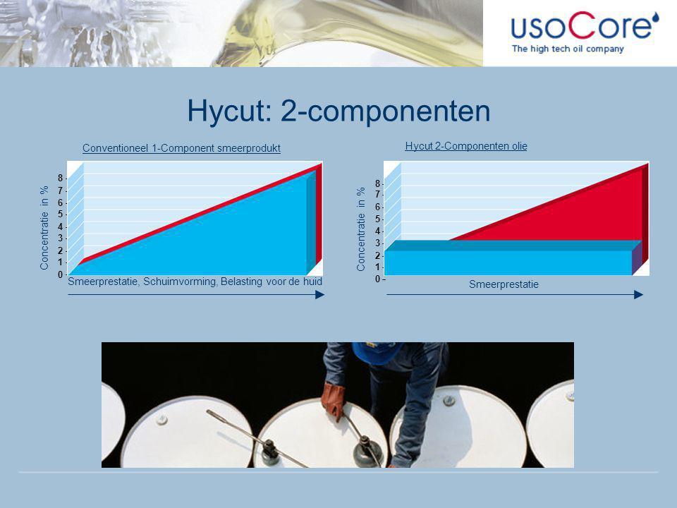 Hycut: 2-componenten Hycut 2-Componenten olie