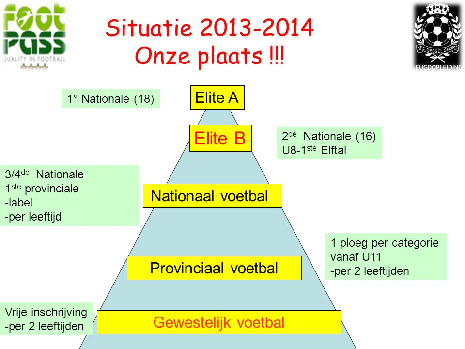 Situatie 2013-2014 Onze plaats !!! Elite B Elite A Nationaal voetbal