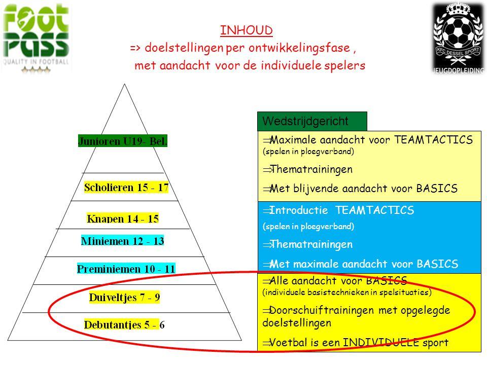 INHOUD => doelstellingen per ontwikkelingsfase , met aandacht voor de individuele spelers