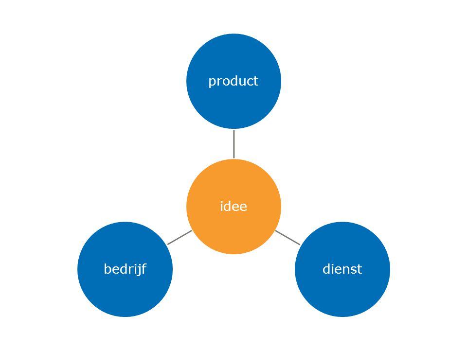 3-4-2017 idee product dienst bedrijf ideality / elevator pitch