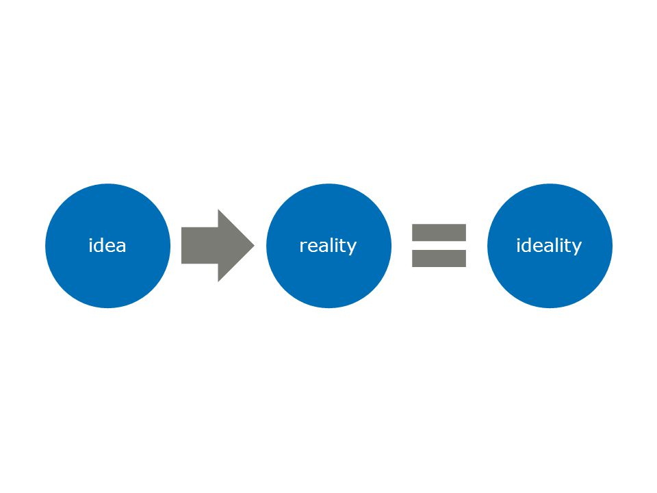 idea reality ideality ideality / elevator pitch