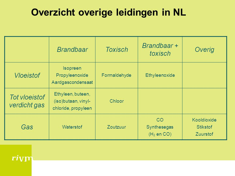 Overzicht overige leidingen in NL