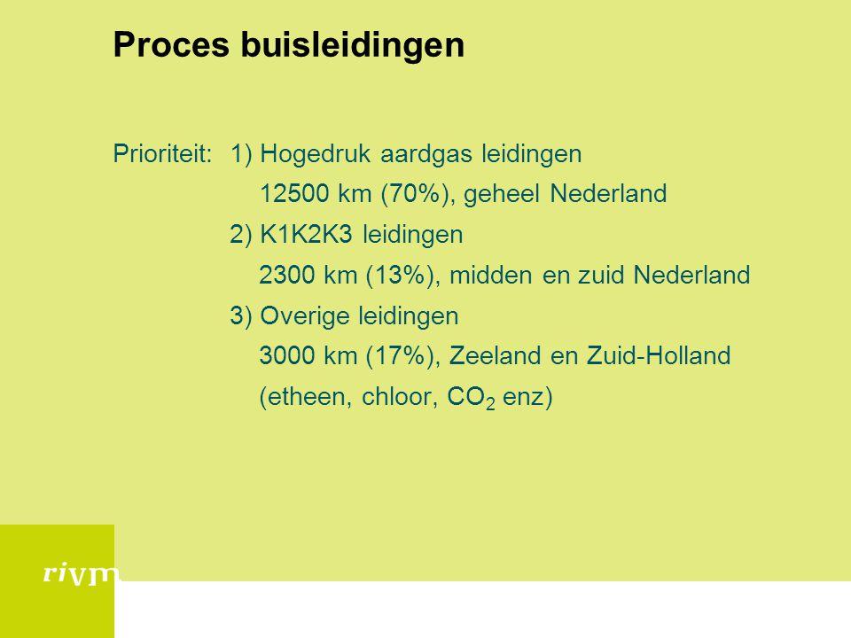 Proces buisleidingen Prioriteit: 1) Hogedruk aardgas leidingen