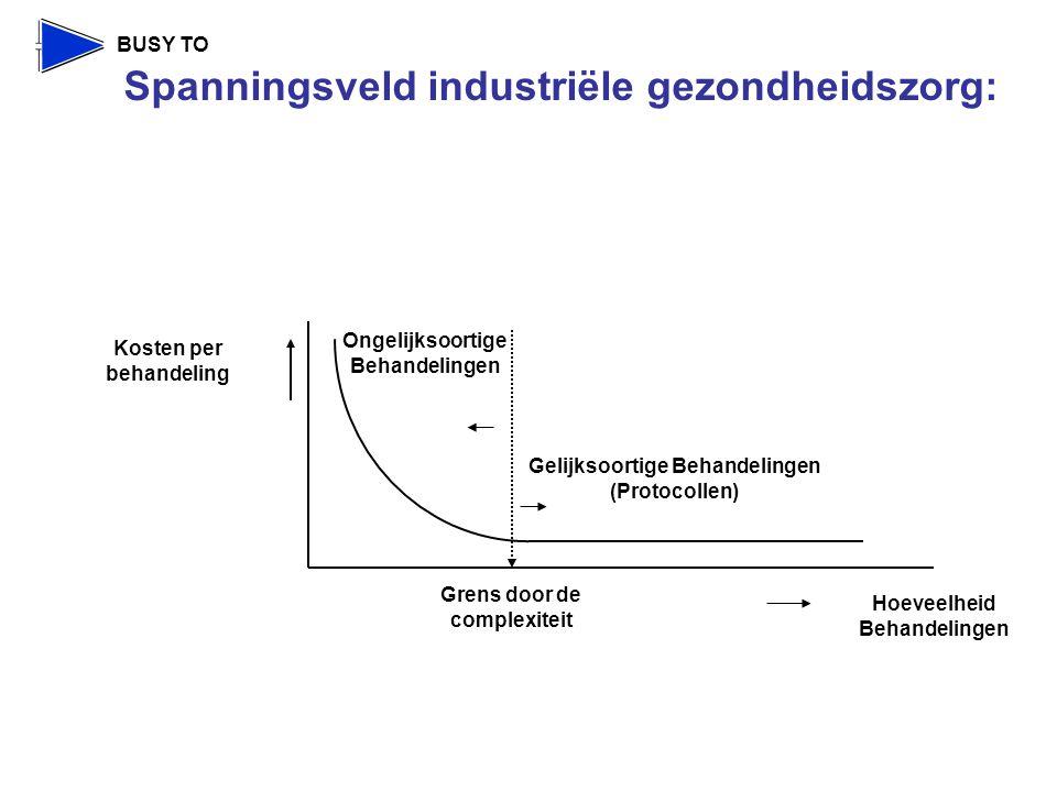 Spanningsveld industriële gezondheidszorg:
