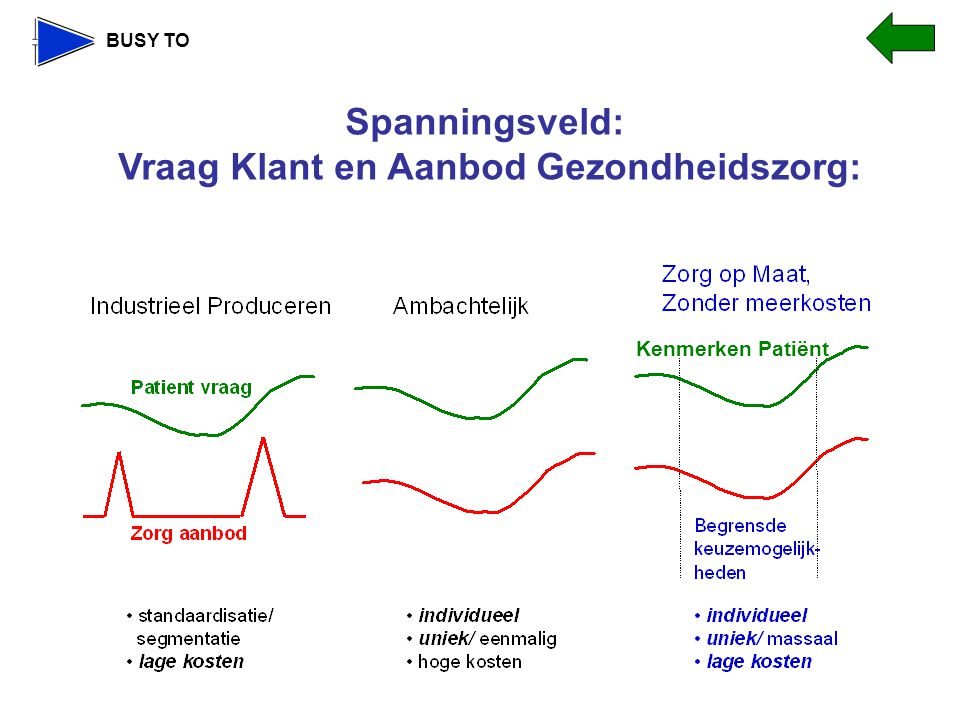 Spanningsveld: Vraag Klant en Aanbod Gezondheidszorg: