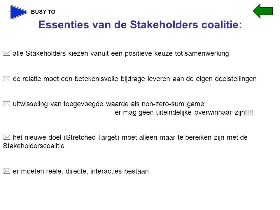 Essenties van de Stakeholders coalitie: