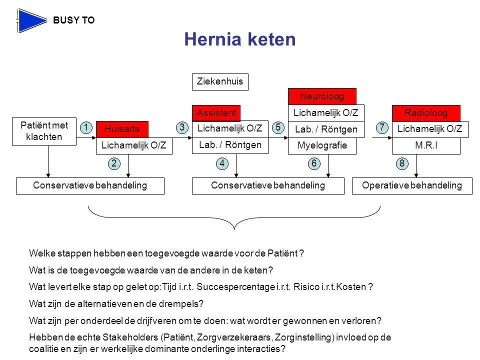 Hernia keten Lichamelijk O/Z Assistent Ziekenhuis