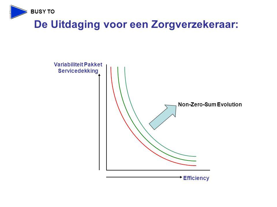 Non-Zero-Sum Evolution