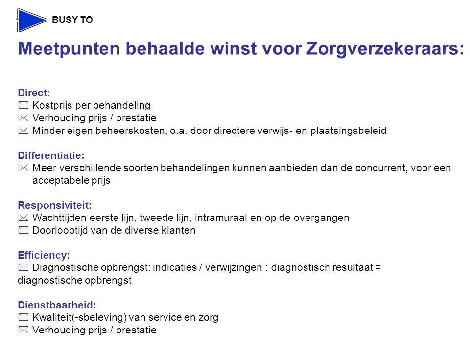 Meetpunten behaalde winst voor Zorgverzekeraars: