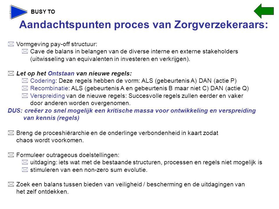 Aandachtspunten proces van Zorgverzekeraars: