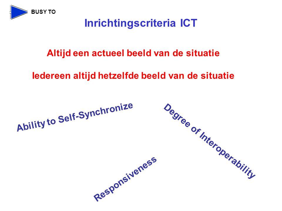 Inrichtingscriteria ICT