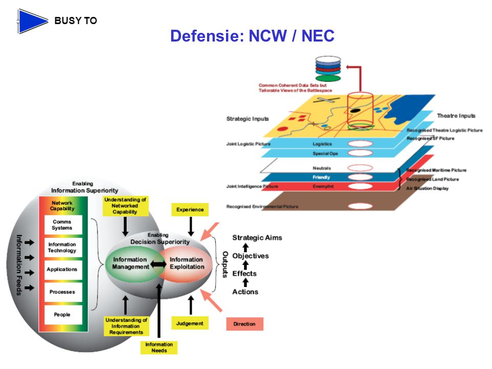 Defensie: NCW / NEC