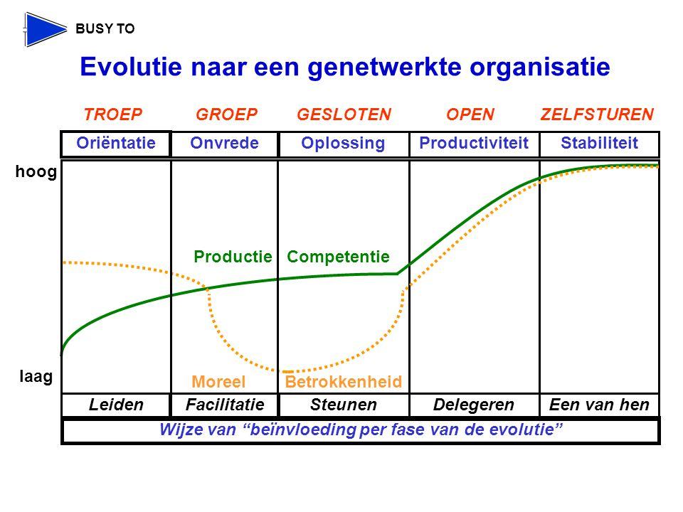 Evolutie naar een genetwerkte organisatie