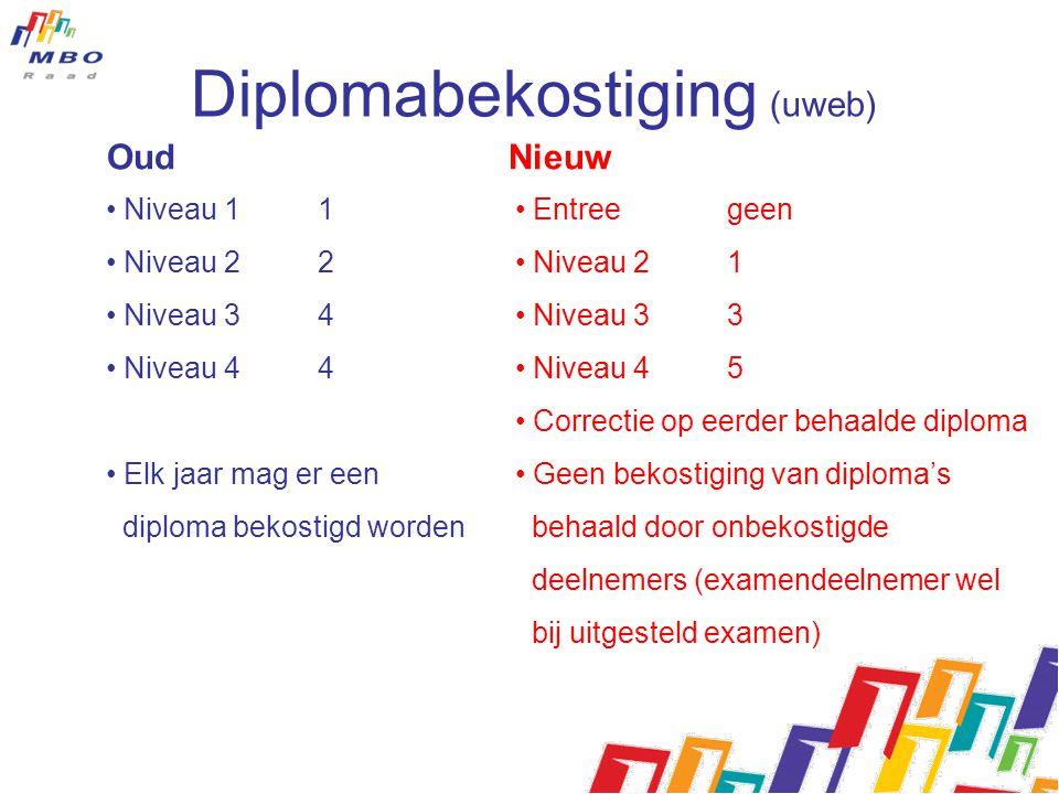 Diplomabekostiging (uweb)