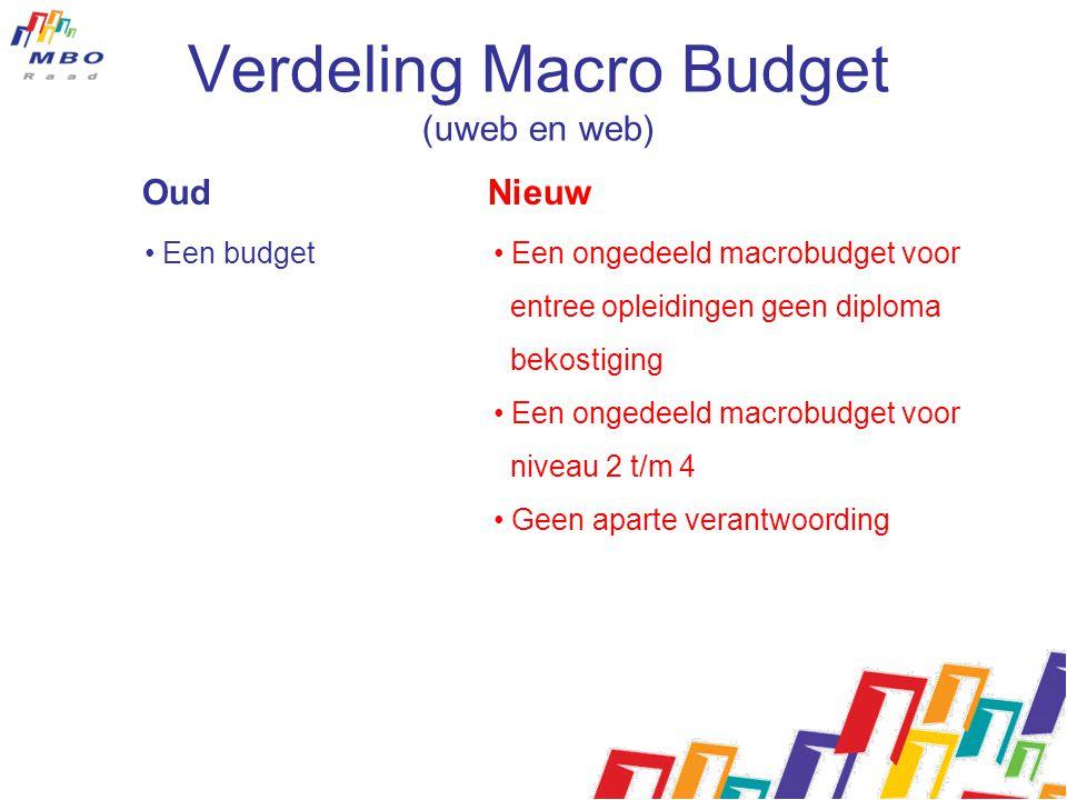 Verdeling Macro Budget