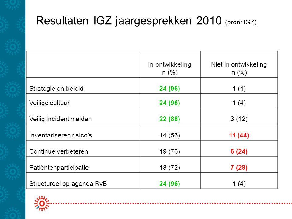 Resultaten IGZ jaargesprekken 2010 (bron: IGZ)