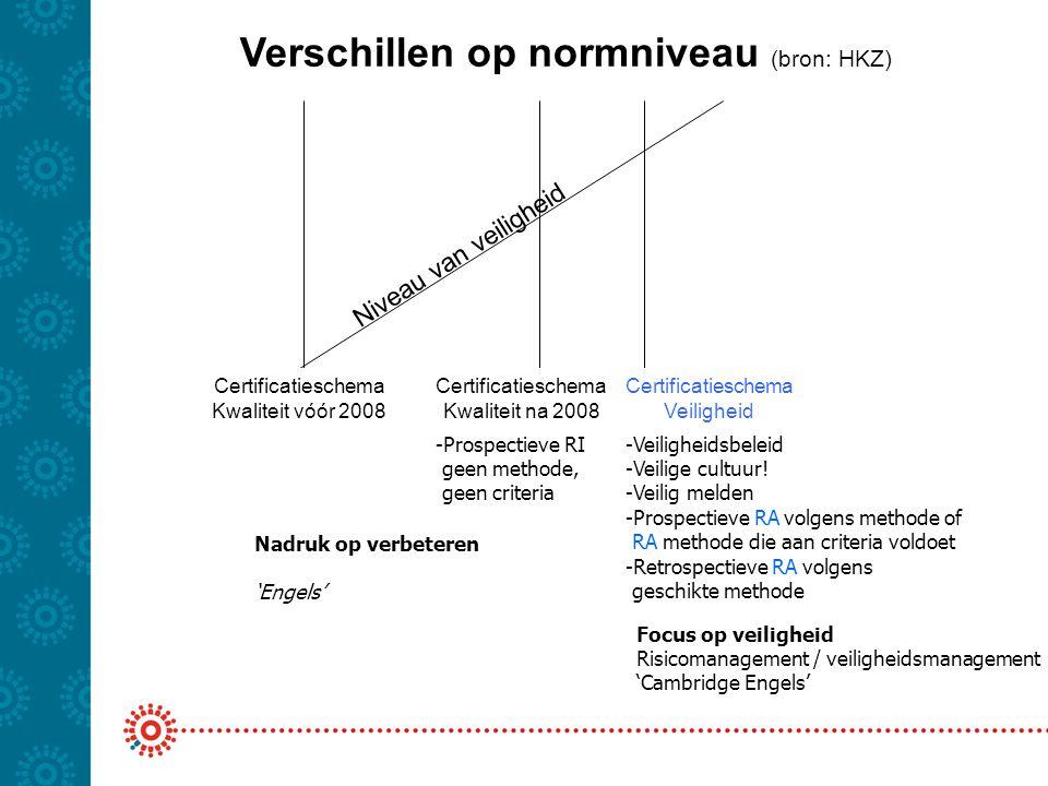 Verschillen op normniveau (bron: HKZ)