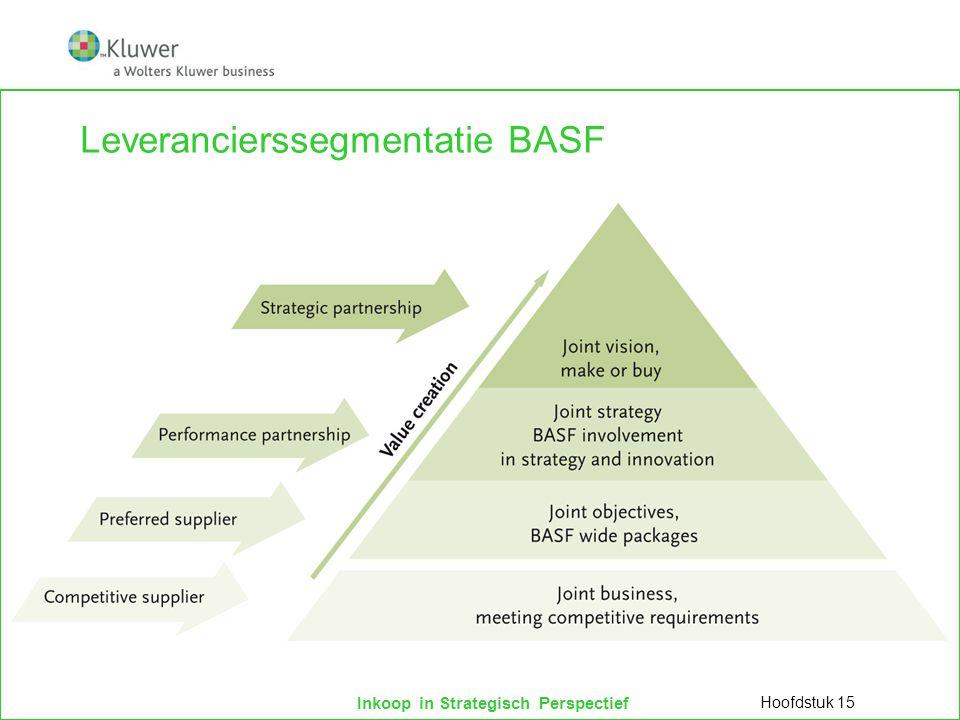 Leverancierssegmentatie BASF