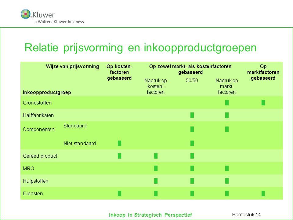 Relatie prijsvorming en inkoopproductgroepen