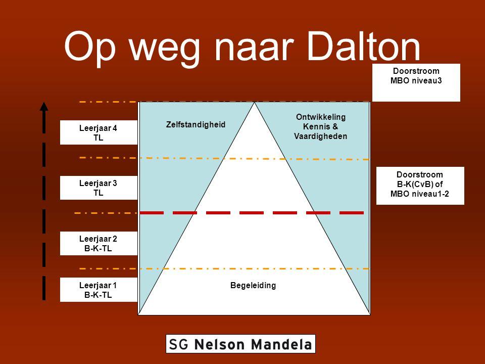 Op weg naar Dalton Doorstroom MBO niveau3 Ontwikkeling Kennis &