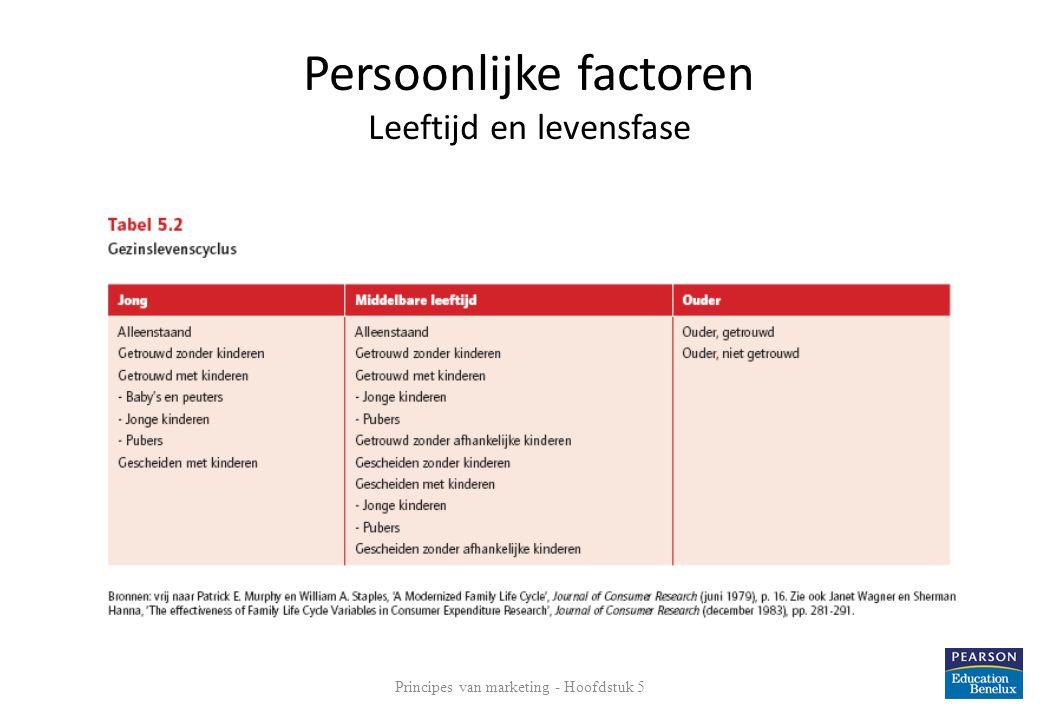 Persoonlijke factoren