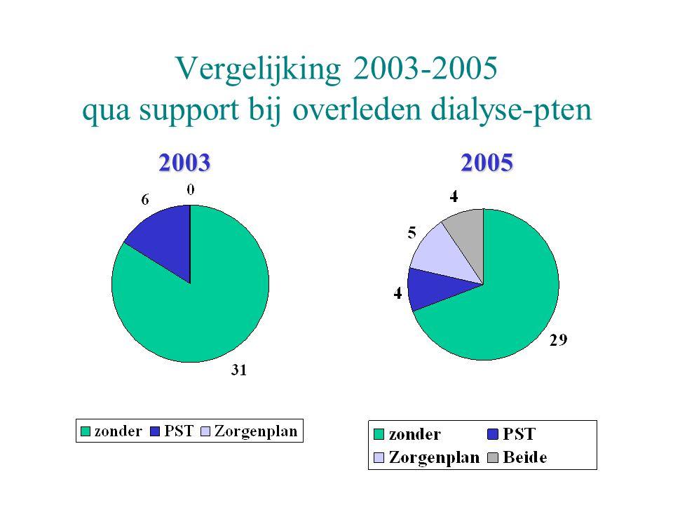 Vergelijking 2003-2005 qua support bij overleden dialyse-pten