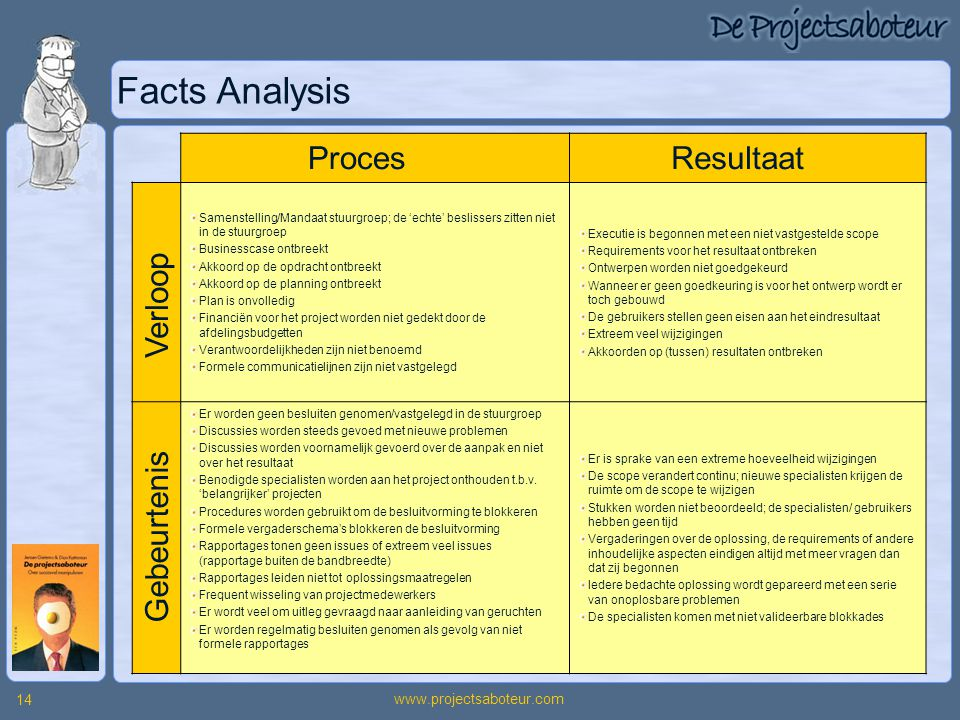 Facts Analysis Proces Resultaat Verloop Gebeurtenis