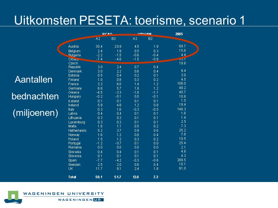 Uitkomsten PESETA: toerisme, scenario 1
