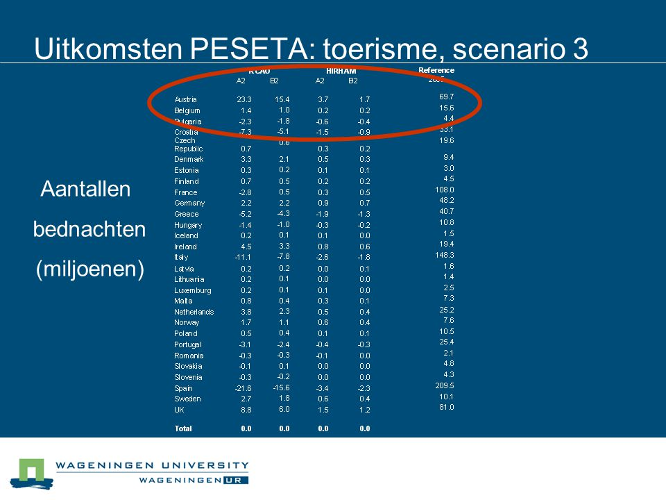 Uitkomsten PESETA: toerisme, scenario 3