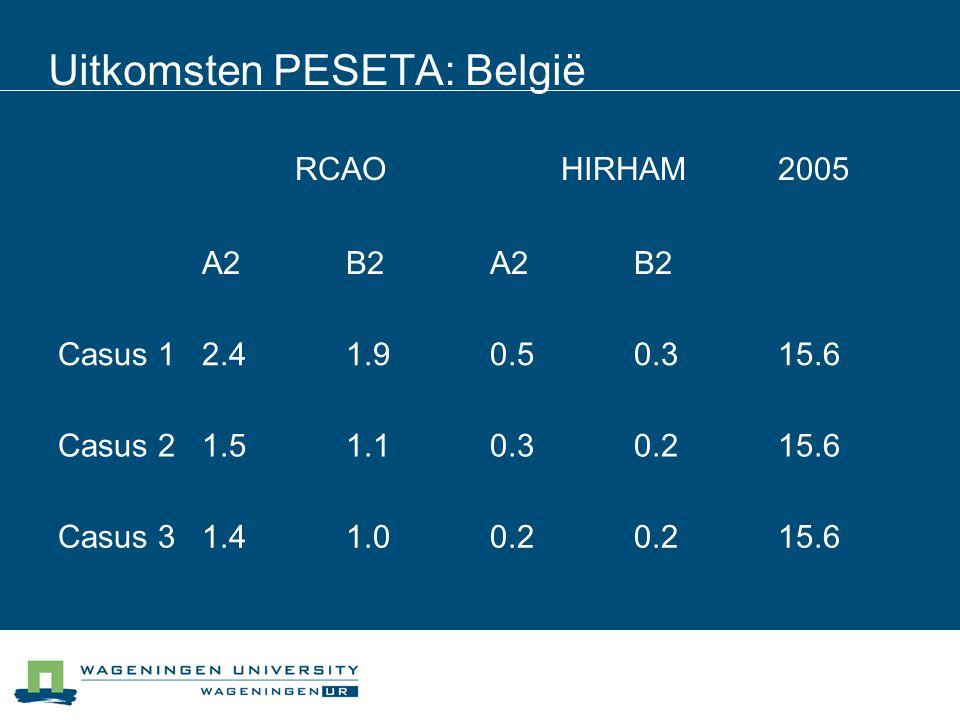 Uitkomsten PESETA: België