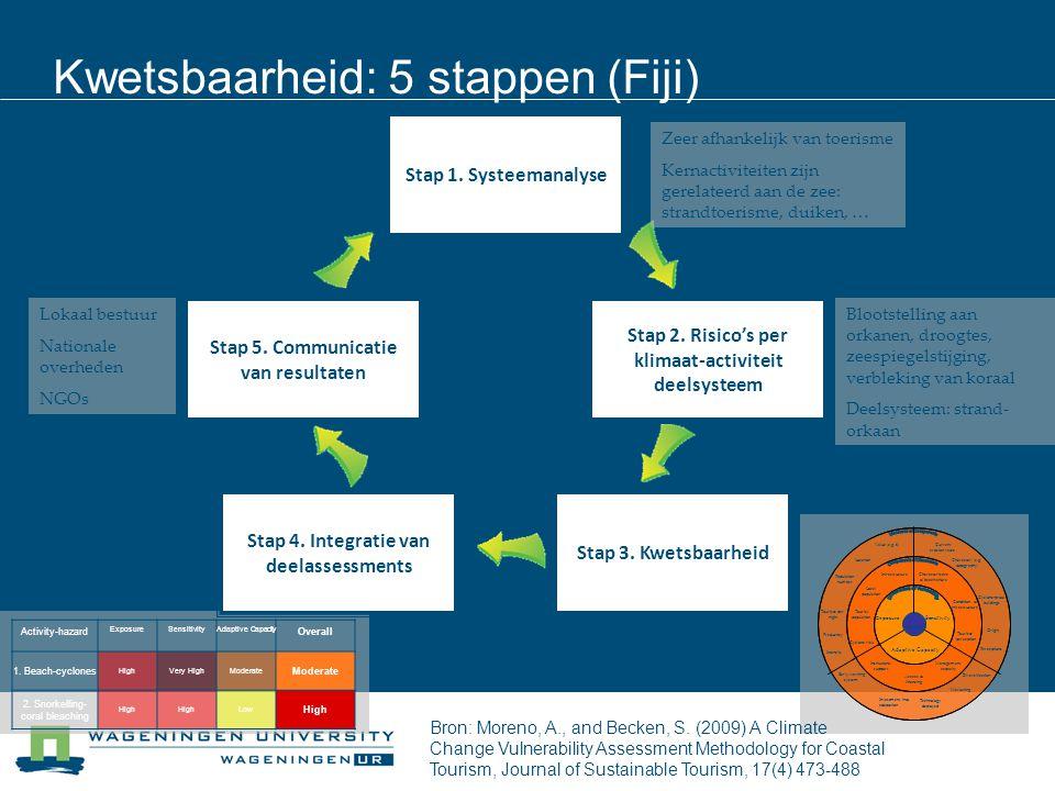 Kwetsbaarheid: 5 stappen (Fiji)