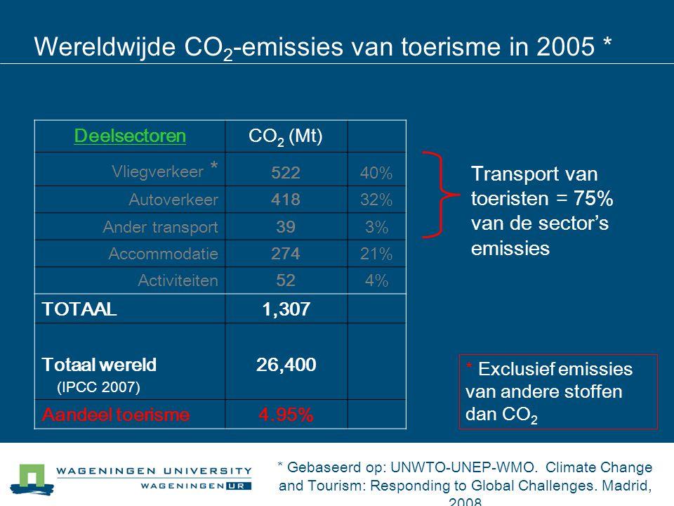 Wereldwijde CO2-emissies van toerisme in 2005 *
