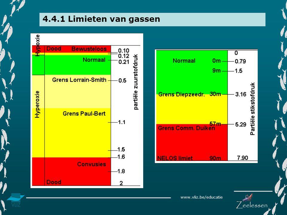 4.4.1 Limieten van gassen