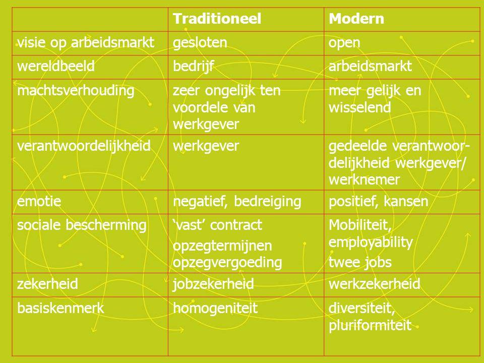 Traditioneel Modern. visie op arbeidsmarkt. gesloten. open. wereldbeeld. bedrijf. arbeidsmarkt.