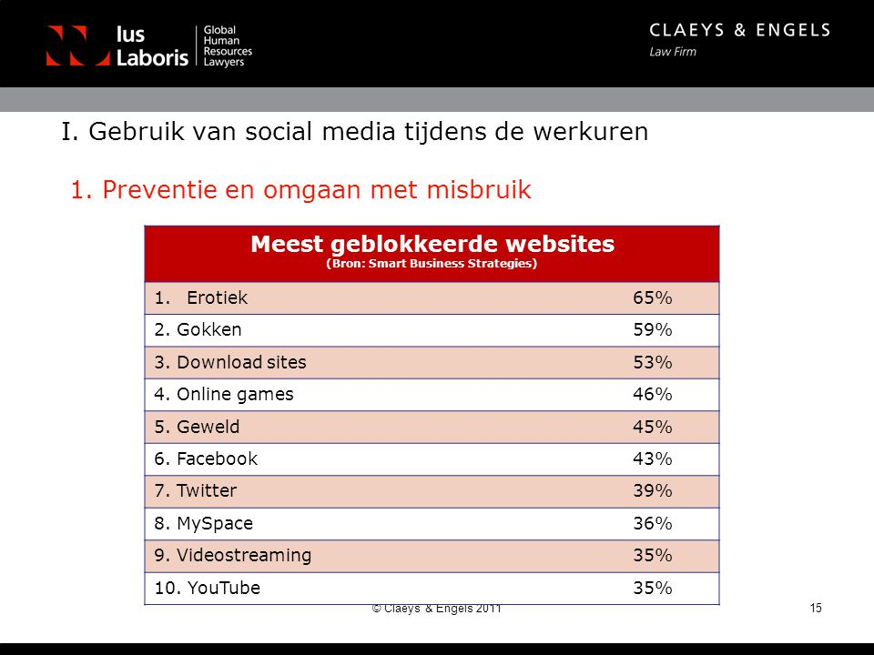 Meest geblokkeerde websites (Bron: Smart Business Strategies)