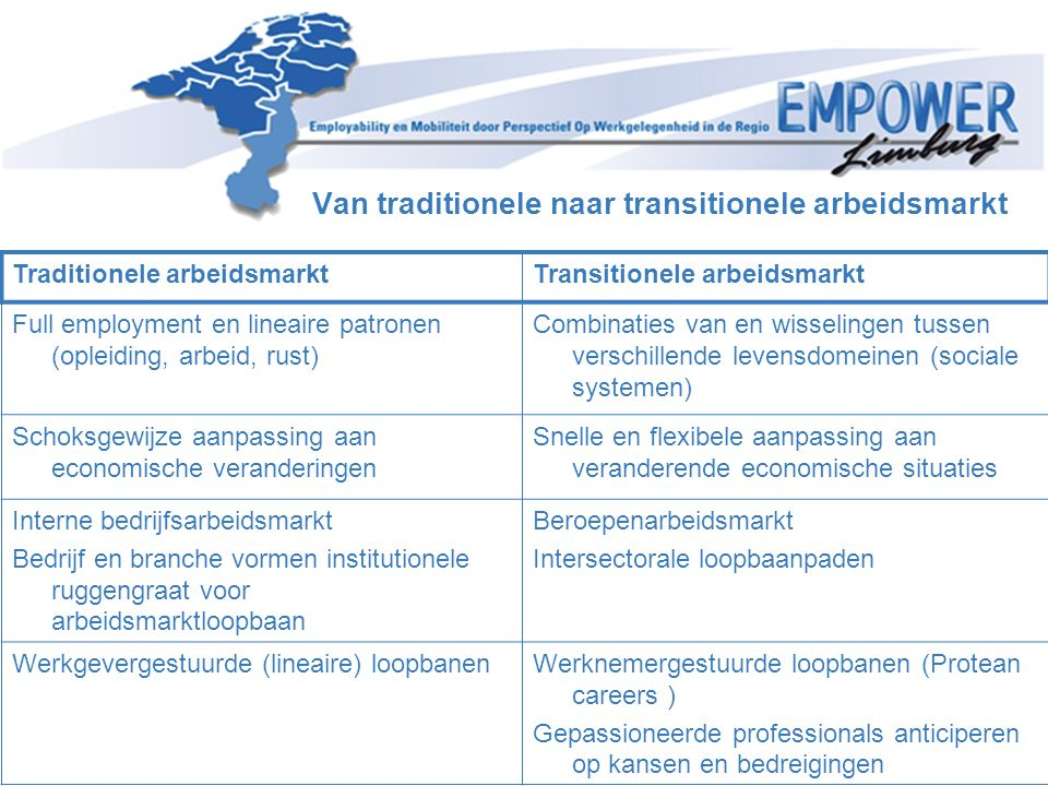 Van traditionele naar transitionele arbeidsmarkt