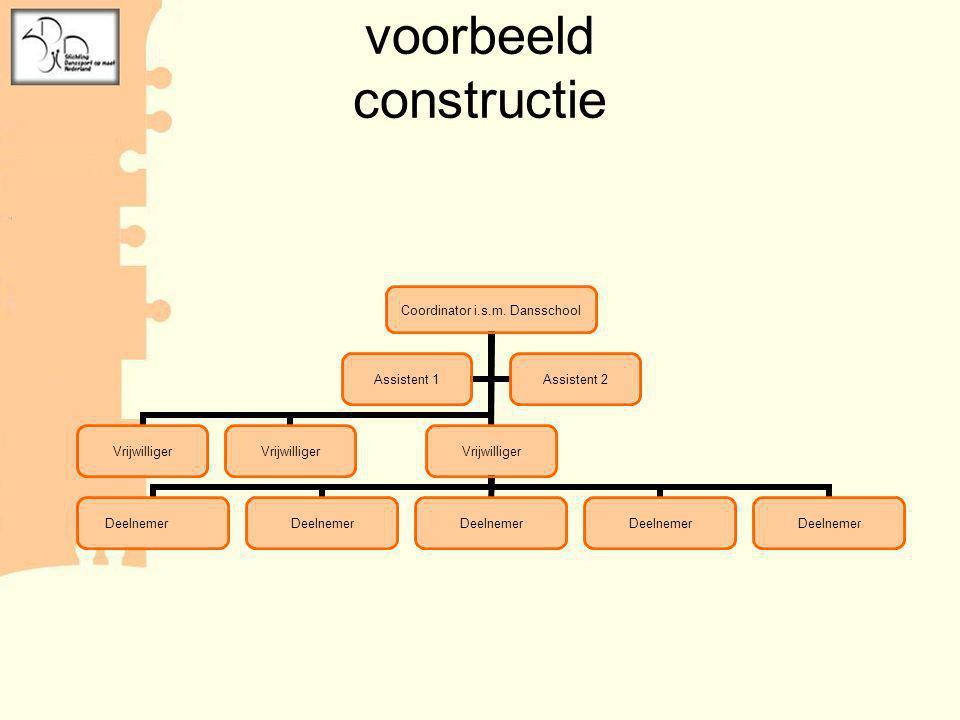 voorbeeld constructie
