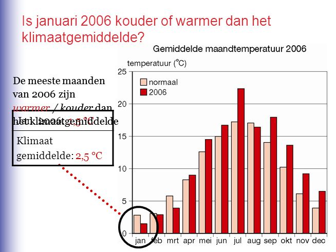 Is januari 2006 kouder of warmer dan het klimaatgemiddelde