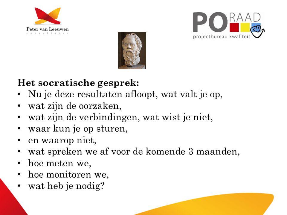 Het socratische gesprek: