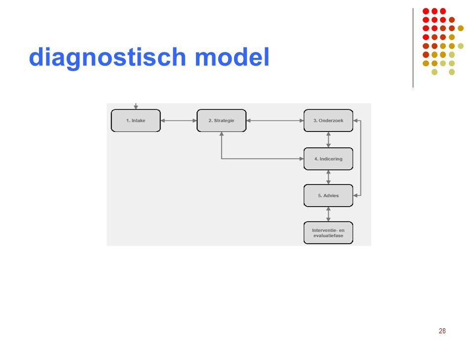 diagnostisch model