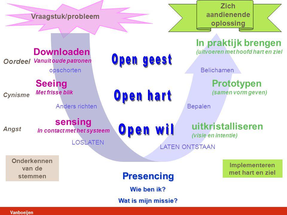 Open hart Open wil In praktijk brengen Downloaden Open geest Seeing