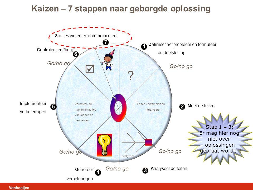 Kaizen – 7 stappen naar geborgde oplossing Go/no go Go/no go