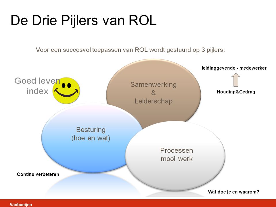 De Drie Pijlers van ROL leidinggevende - medewerker Houding&Gedrag