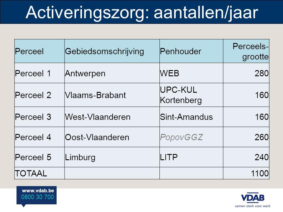 Activeringszorg: aantallen/jaar