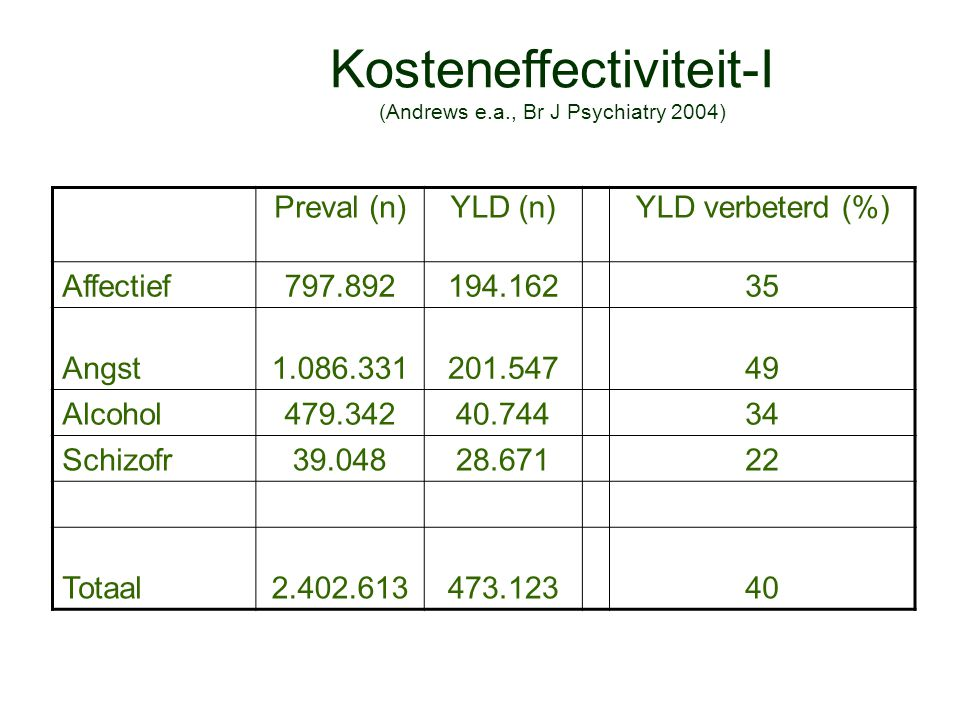 Kosteneffectiviteit-I (Andrews e.a., Br J Psychiatry 2004)